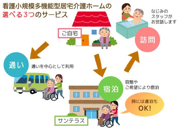 看護小規模多機能型居宅介護ホームのサービス